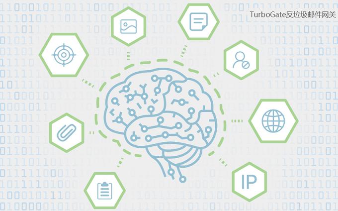 TurboGate反垃圾邮件网关核心技术