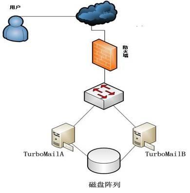 面对整个院校庞大的用户群,校园网管不仅仅要打理一套邮件系统,还要处图片